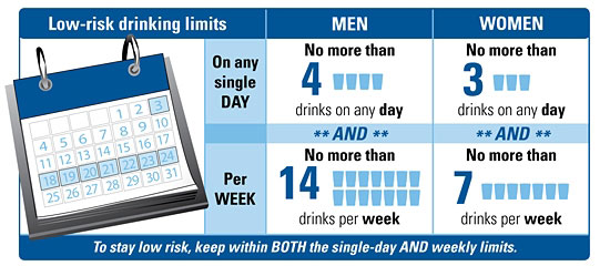 low risk drinking levels info graphic